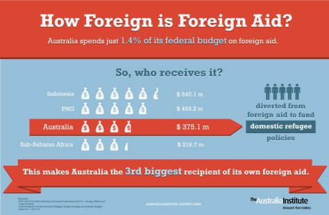Infographic by The Australia Institute depicting Australia spending 1/3 of its foreign aid budget on itself