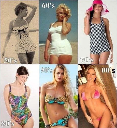 Picture showing samples of caucasian women from each decade since teh 1960s